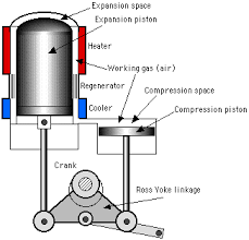 stirling engine configurations updated 3 30 2013