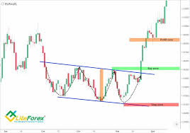 Forex Classic Chart Patterns | Ultimate Forex System Pdf