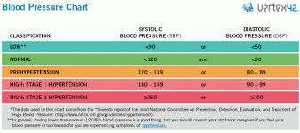 Blood Pressure Chart Template 365 Useful Templates Blood