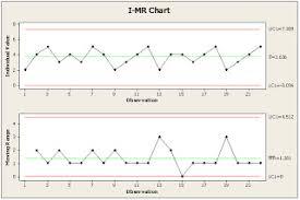 Understanding Six Sigma Basics I Mr Chart