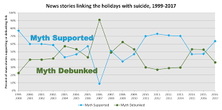 Suicide Rate Is Lower During Holidays But Holiday Suicide