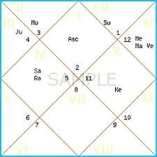 Unexpected Natal Chart Analysis Vedic Astrology Chart Image