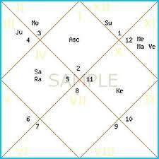 Vedic Natal Chart Calculator Unexpected Natal Chart Analysis Vedic Astrology Chart Image