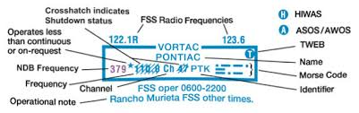 Faa Aeronautical Chart Users Guide