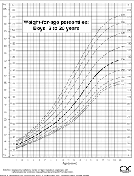 Cerebral Palsy Growth Chart Figure 9 From Cdc Growth Charts United States Semantic