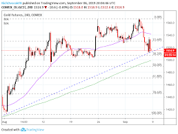 Gold Price Plunges Can Chart Support Stymie Xauusd Selloff