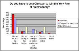 York Rite Survey Results Freemason Information