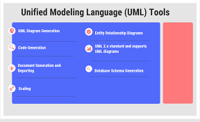 Papyrus Vs Uml Designer 40 Open Source Free And Top Unified Modeling Language Uml
