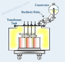 buchholz relay construction, working electricaleasy com Bypassing Transformer Relay Wiring Diagram buchholz relay is a safety device which is generally used in large oil immersed transformers (rated more than 500 kva) it is a type of oil and gas actuated