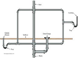 sink drain vent bathroom plumbing vent half bath sinks bathroom drain vent bathroom plumbing vent code sink drain vent