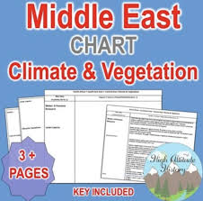 Middle East Climate Vegetation Chart Geography Social