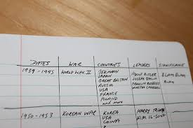 Methods Of Charting Note Taking