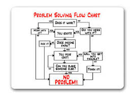Funny Troubleshooting Chart Details About Problem Solving Flow Chart Mouse Mat Pad Funny Office Work Computer Gift