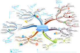 how to mind map mind mapping what is a mind map