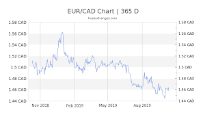 Euro To Cad Chart 27 83 Eur To Cad Exchange Rate Live 42 04 Cad Euro To