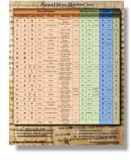 Paleo Hebrew Chart Ancient Hebrew Research Center Home Page
