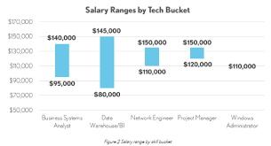 salary information information technology salary jobs report winterwyman