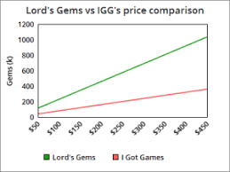 Buy Lords Mobile Packs Ger Lords Gems
