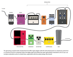 the premier guitar pedalboard survival guide Wiring Diagram For Pedal Board if you're not sure which pedals to start with when you're planning out a board that'll meet your needs, guitar tech scott appleton (who has worked with wiring diagram for pedal board