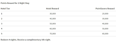 Ritz Carlton Rewards Chart List Of Ritz Carlton Hotels By Category Where You Can Use