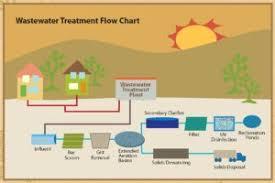 58 Rare Water Treatment Flow Diagram