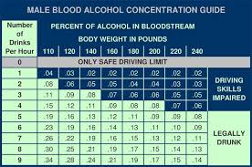 Male Bac Chart Alcohol Bartender Drinks