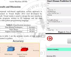 Accuracy Measure This Graph Chart Is Formed By Using The
