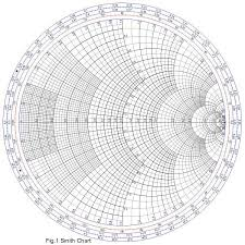 A Smith Chart Is The Polar Plot Of Complex Reflection