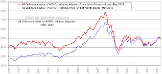Asx 2000 Chart Asx 500 Vs Inflation