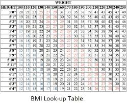Healthy Weight Zone Chart 2019