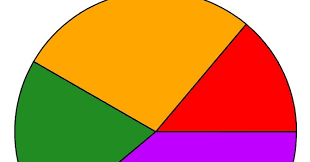 Gnuplot Surprising Plot A Pie Chart Using Gnuplot