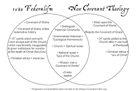 Comparison New Covenant Theology 1689 Federalism