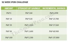 Ipon Challenge Chart 6 Tips For A Successful Ipon Challenge