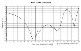 Acid Freezing Point