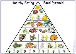 blank food pyramid. Simple Food And Blank Food Pyramid