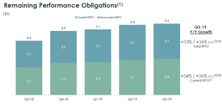 Servicenow Earnings Strong Backlog Growth Outshines Slow