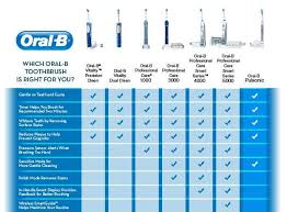 Electric Toothbrush Comparison Chart Power Toothbrushes