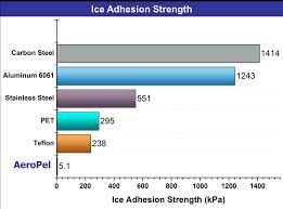 Ice Strength Chart Aeropel Icephobic Coating Oceanit Ventures