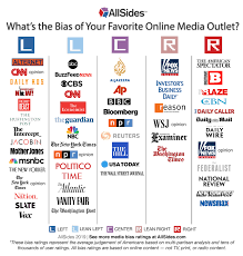 News Source Bias Chart Introducing The Allsides Media Bias Chart Allsides