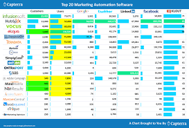 Marketing Automation Comparison Chart Marketing List Of Accountancy Services England