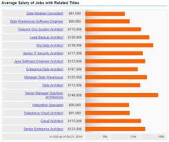 architectural engineering salary. Plain Engineering Innovative Cloud Solution Architect Salary On Architecture In Majestic  Looking 12 Architectural Design Engineer Fees Size 612x516 Inside Engineering N