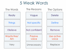 weak words writers should avoid and what to use instead  5 weak words writers should avoid and what to use instead