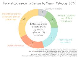 Dhs Cisa Org Chart Dozens Of Federal Cybersecurity Offices Duplicate Efforts