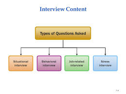 Different Types Of Job Interviews Types Of Job Interviews Under Fontanacountryinn Com