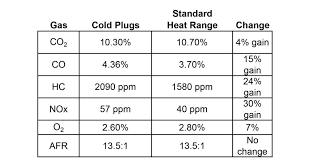E3 Spark Plug Heat Range Chart The Great Spark Plug Debate Separating Fact From Opinion