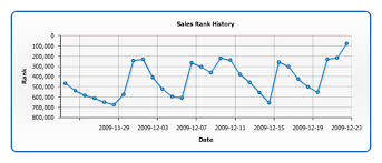 Sales Chart Get Seen Book Grader Sales Chart This Is The Book Grader S Flickr