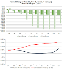 Us Recession Watch August 2019 Dark Clouds Gather Over Us