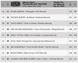 Chuck Mead Close To Home 17 On Americana Album Chart