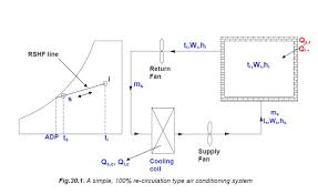 Psychrometric Chart Ppt Refrigeration And Air Conditioning
