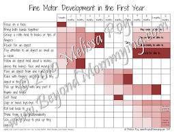 Infant Fine Motor Development Chart